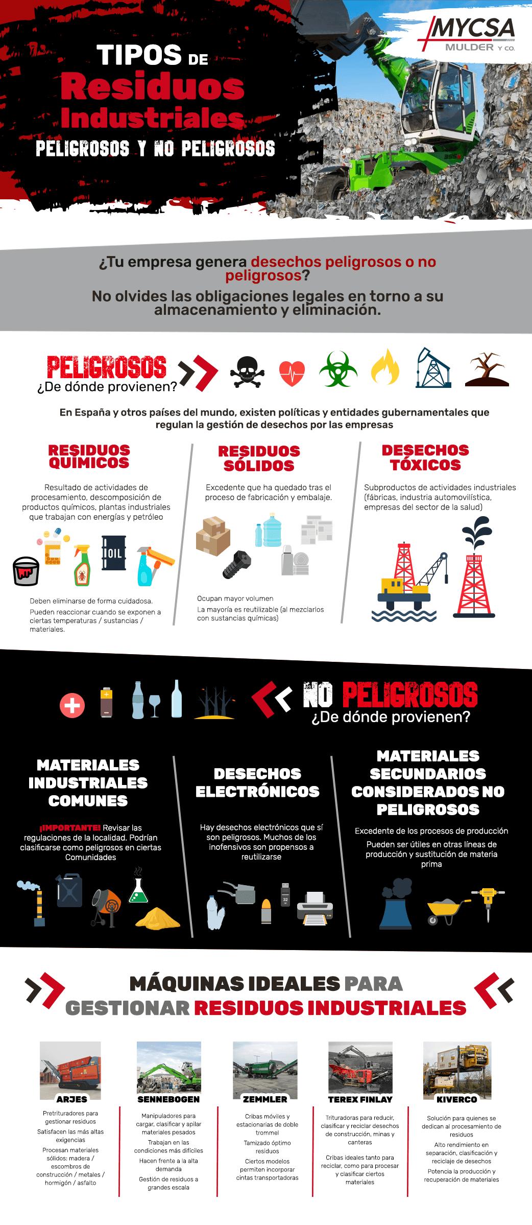 tipos de residuos industriales peligrosos y no peligrosos infografía
